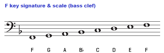 F major scale on bass clef.