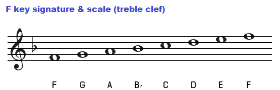 F major scale on treble clef.
