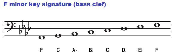 F minor key signature on bass clef.