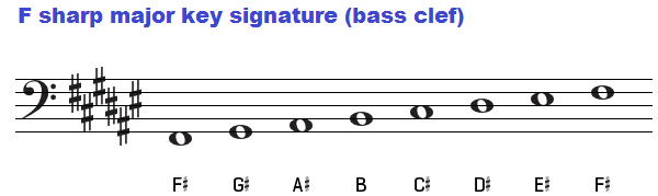 F sharp major key signature on bass clef.