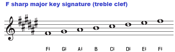 F sharp major key signature on treble clef.