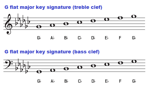 Chords In The Key Of F Sharp And G Flat Major