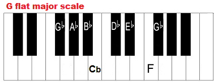 gb major scale, g flat major scale, piano scale