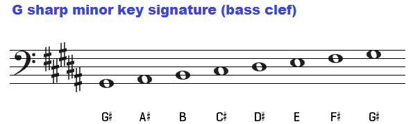 G sharp minor key signature on the bass clef.