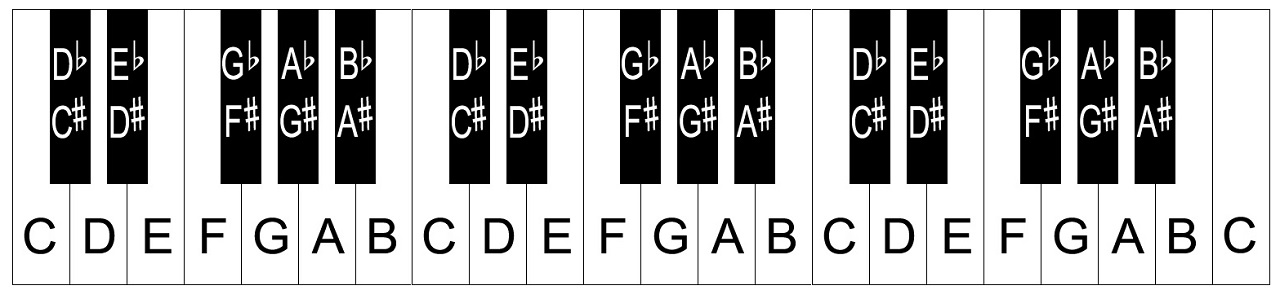 photo about Printable Piano Keys identify Piano keyboard design/notes