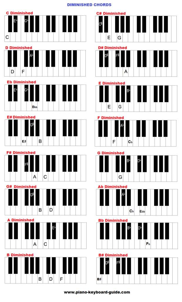 Piano and keyboard chords in all keys - charts