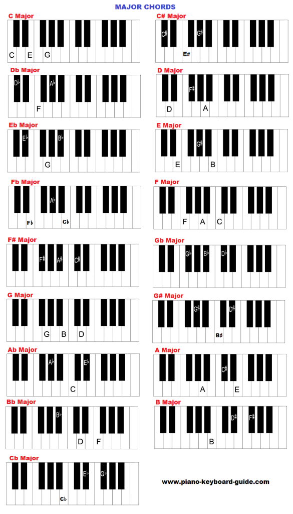 Major chords on keyboard (piano).