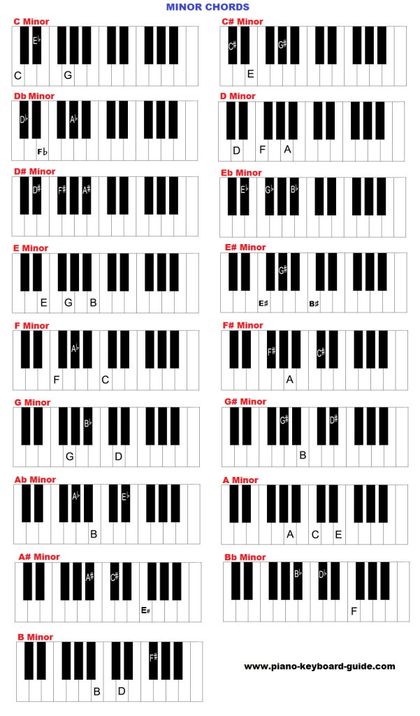 Piano/keyboard chords chart - minor