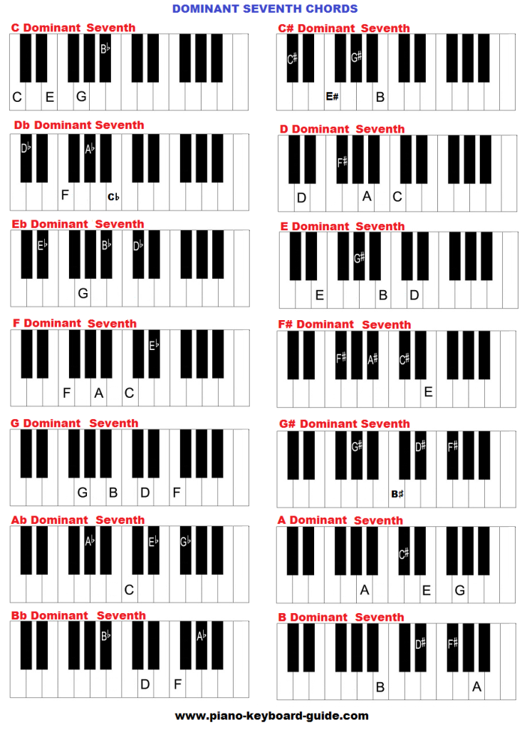 Dominant 7nth chords on keyboard.