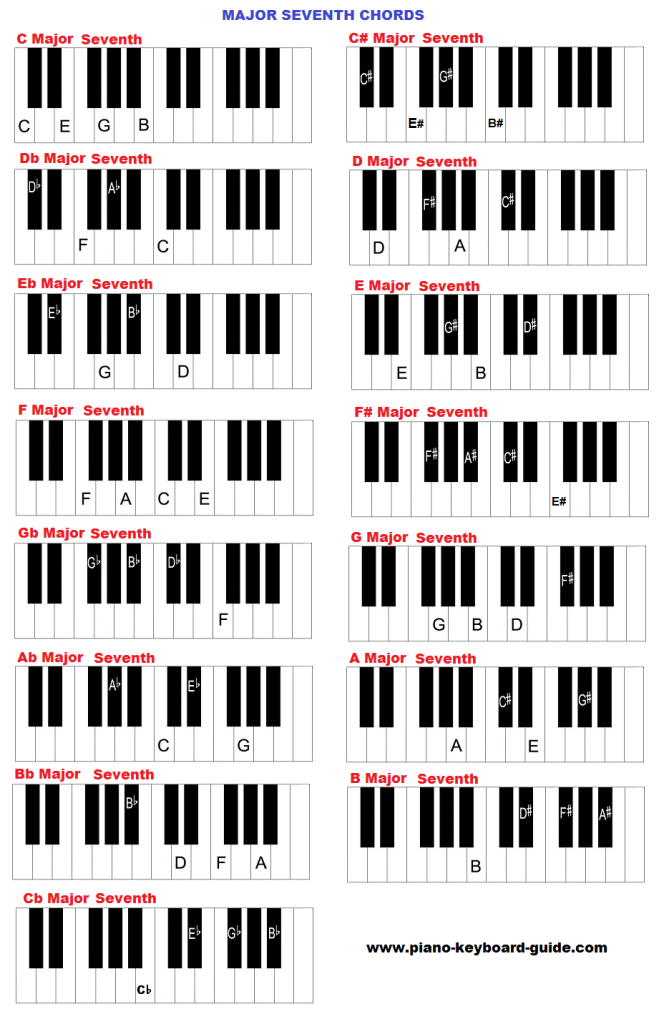 Major seventh chords on keyboard.