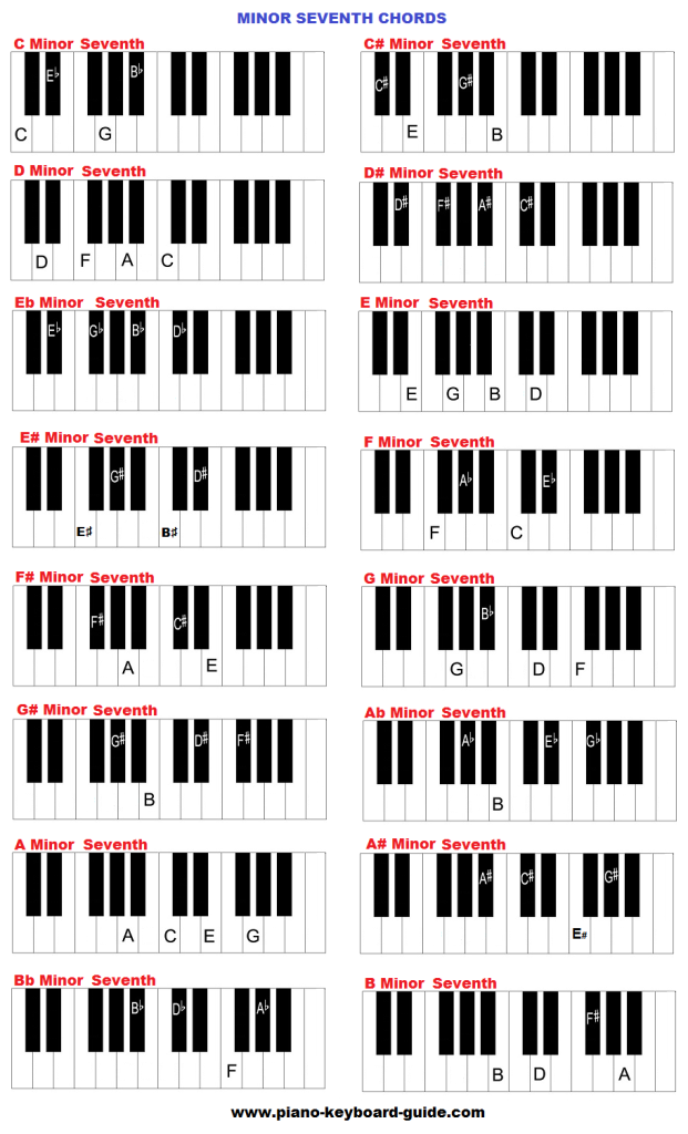 Minor seventh keyboard chords