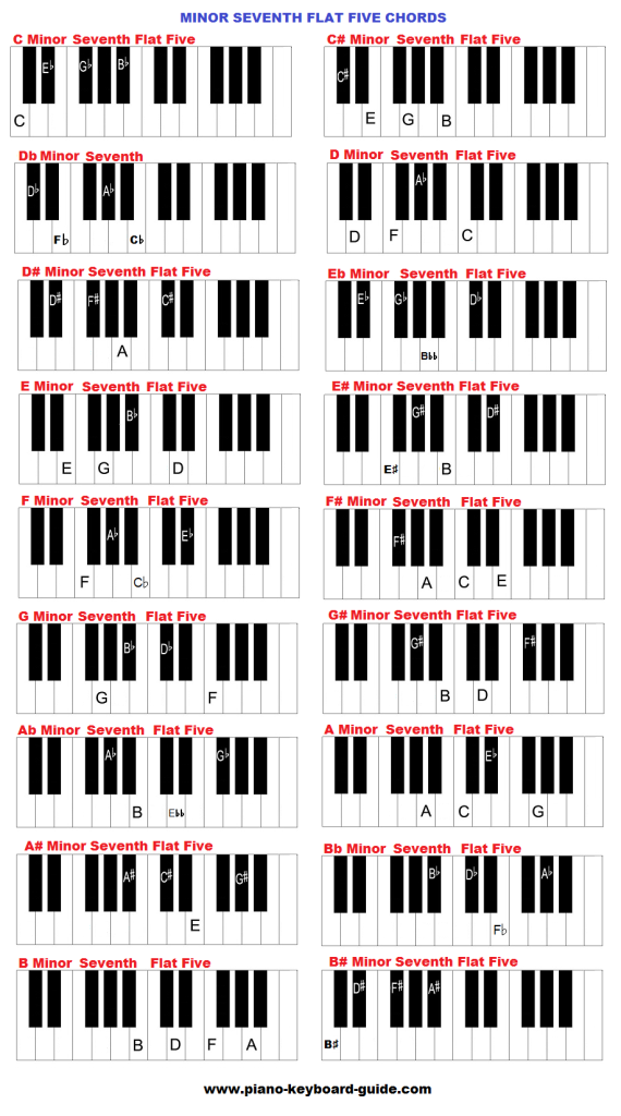 minor seventh flat five keyboard chords