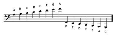 Ledger lines on the bass clef