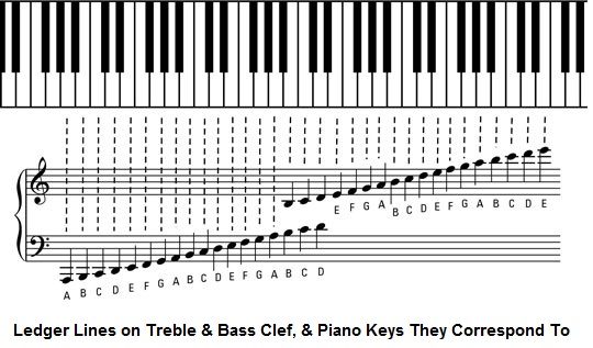Ledger lines and piano notes