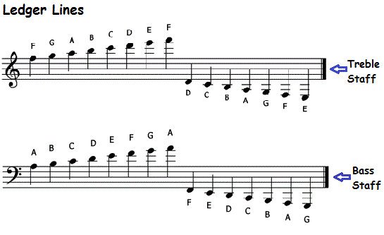 Music note names on staff and piano keyboard, time values