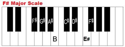 F sharp major scale on piano