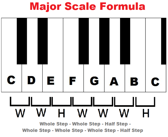 Learn major scales: piano, treble clef, charts, pattern/formula, chords