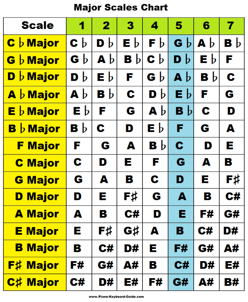 Learn major scales: piano, treble clef, charts, pattern ...