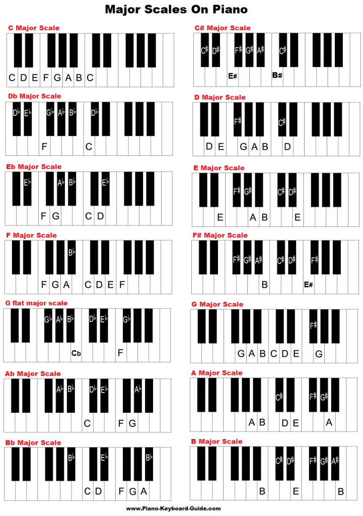 Major scales on piano and keyboard.