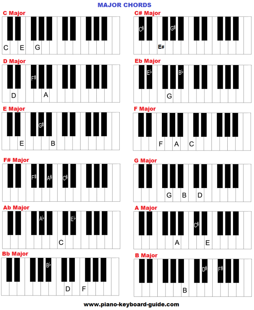 Major chords on piano (keyboard).