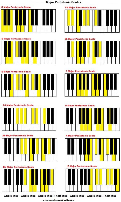 Major pentatonic scales on piano