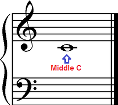 Middle C on a ledger line, grand staff.