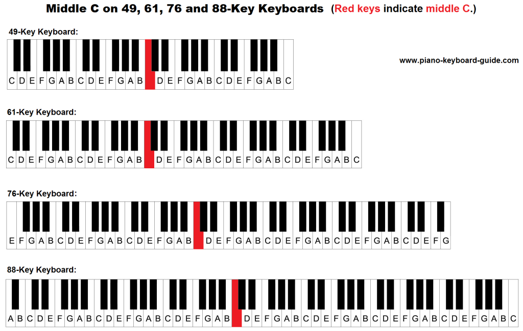 middle C on a 49 key, 61 key, 76 key and 88 key keyboard/piano.