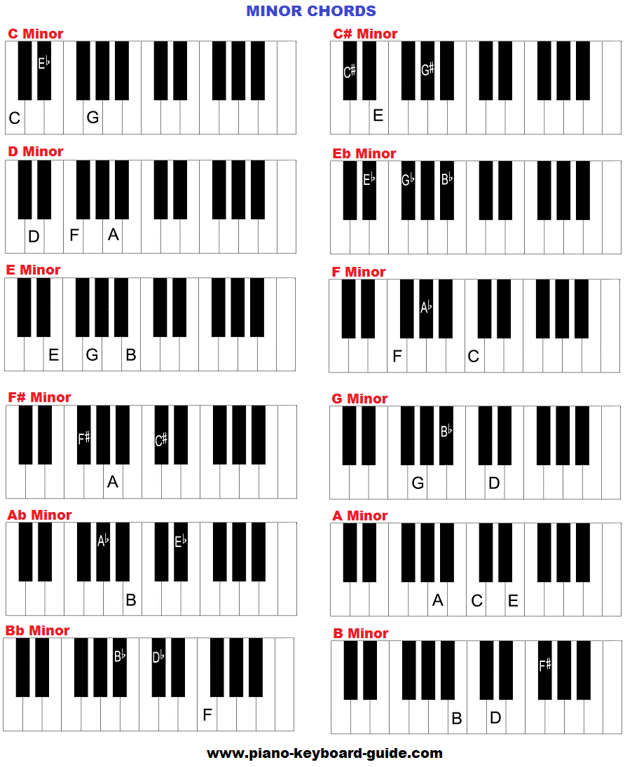 Minor chords, piano chord chart.