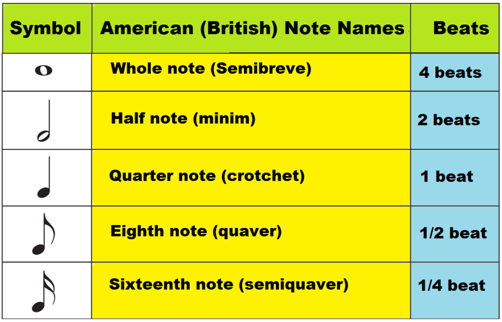 music note names and values