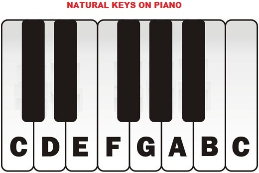 Natural notes on piano