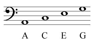 Note names of bass clef spaces