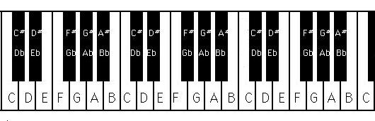 Free Piano Notes...E Chord Piano Left Hand