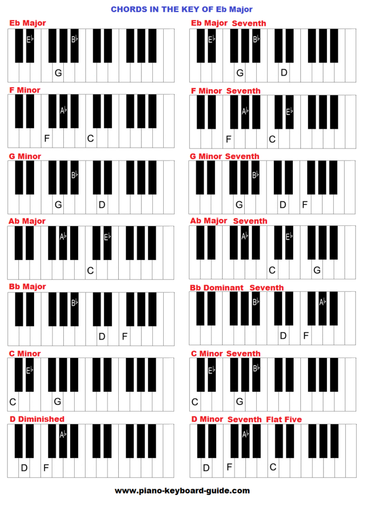 Piano chords in the key of E flat major