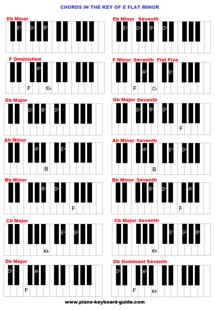 Key of E flat minor, chords