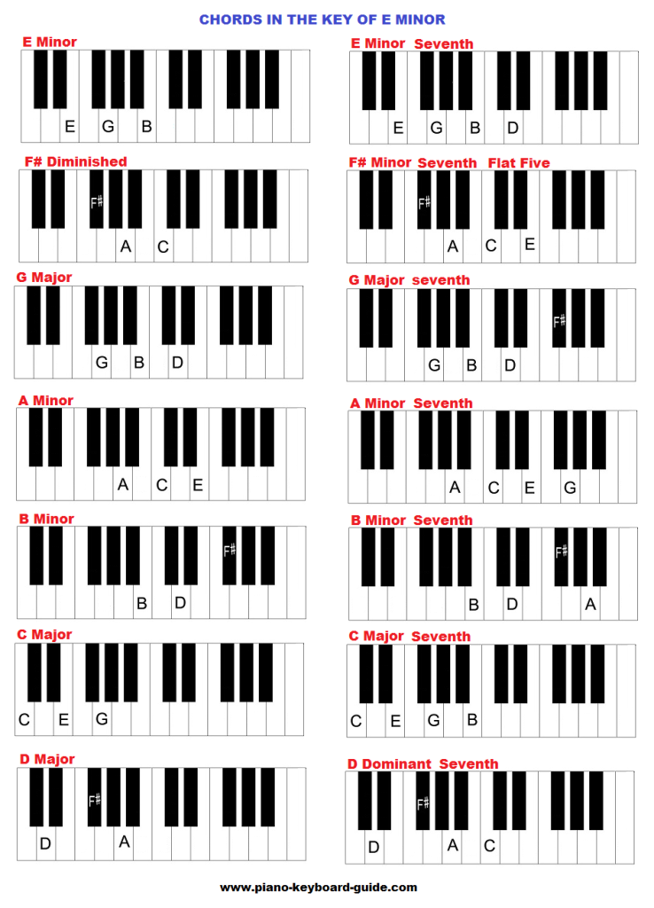 chords in the key of e minor