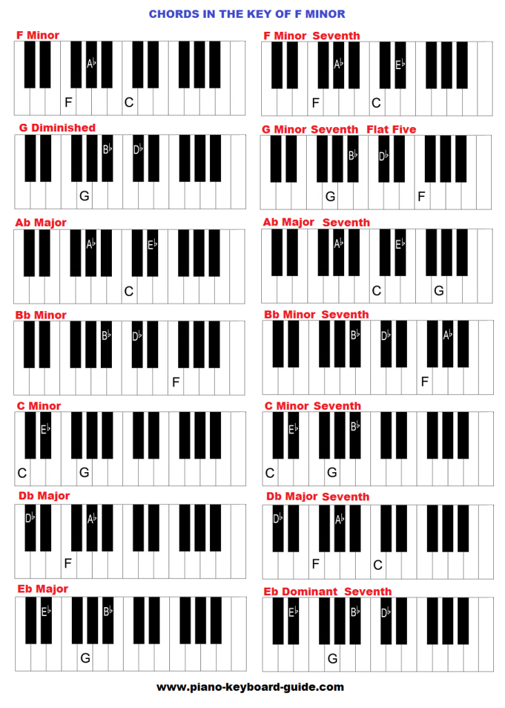 Piano chords in the key of F minor.