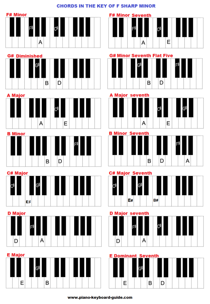 Piano chords in the key of F sharp minor.