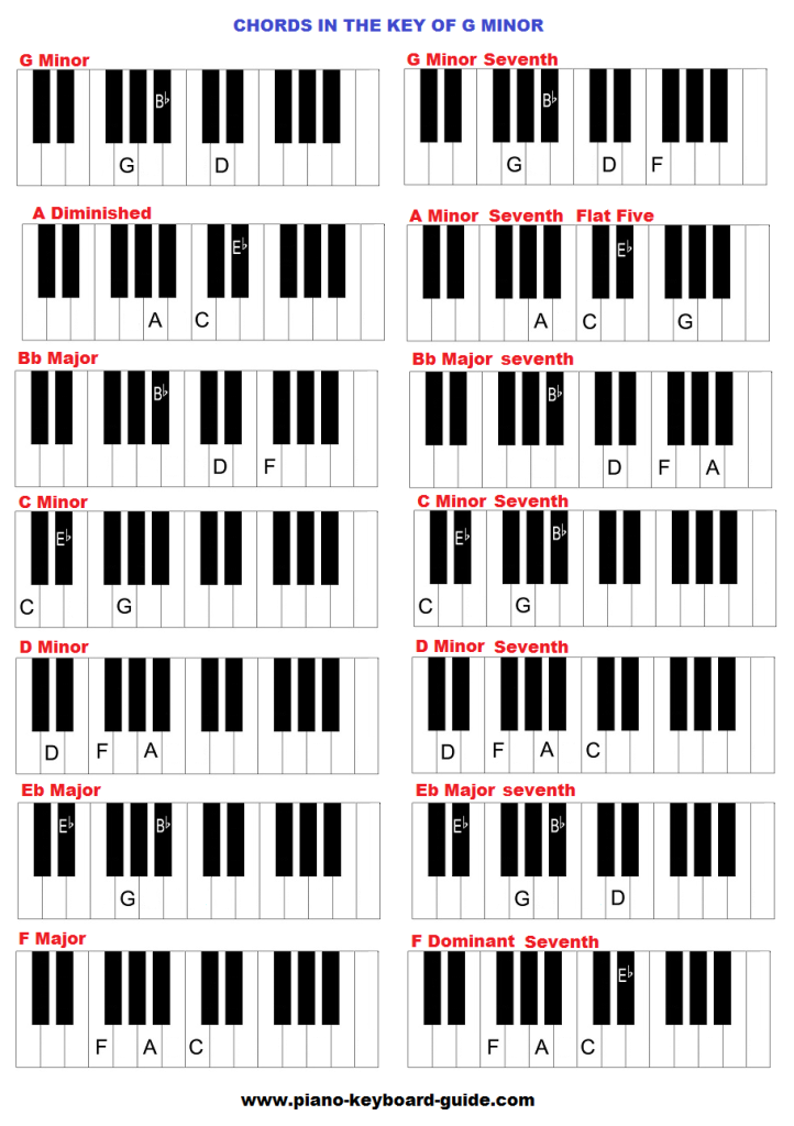 Chords In The Key Of G Minor Natural