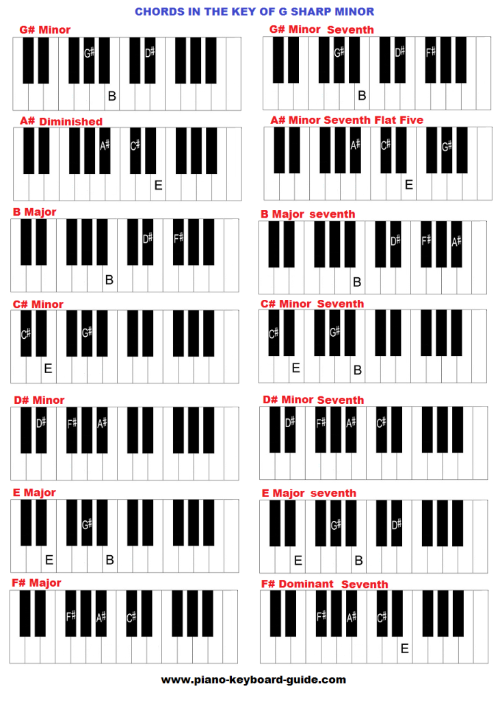 Piano chords in the key of G sharp minor.