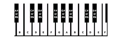 Piano keyboard keys