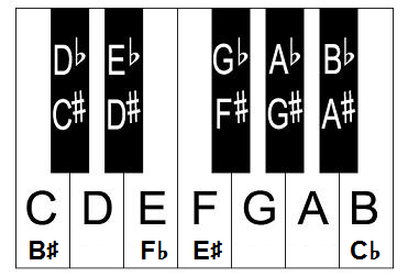piano keyboard layout piano keyboard diagram piano keyboard layout piano diagram at gsmportal.co