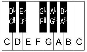Piano keyboard note names.