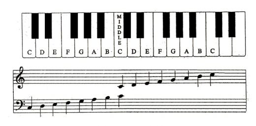How to read piano notes