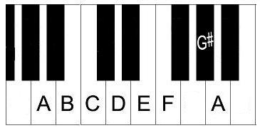 Building Piano Scales – Major, Minor, etc in All Keys
