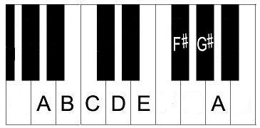 A minor melodic scale on piano