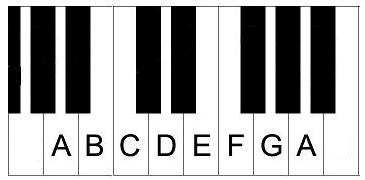 A minor natural piano scale