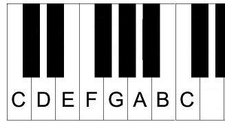 Piano scales, C major