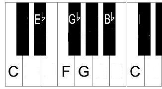 Piano blues scale in C.