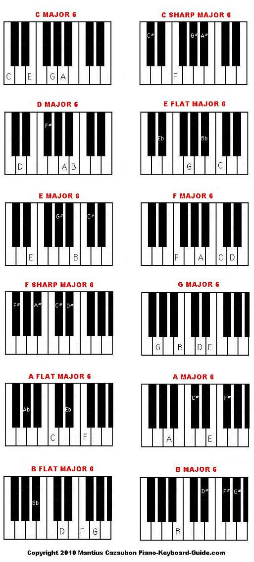 Major and Minor Sixth Piano chord diagrams and charts