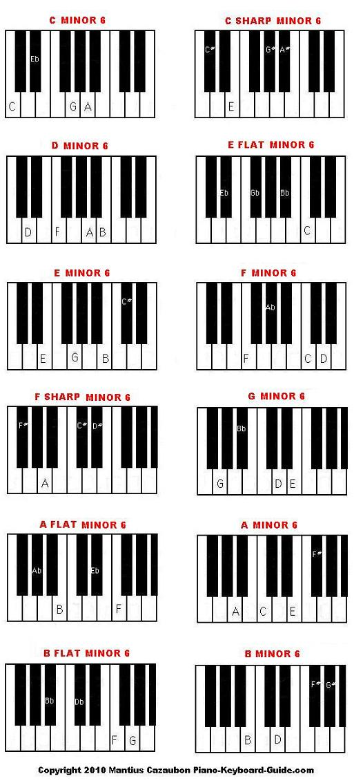 major and minor sixth piano chord diagrams and charts : piano chord diagram - findchart.co
